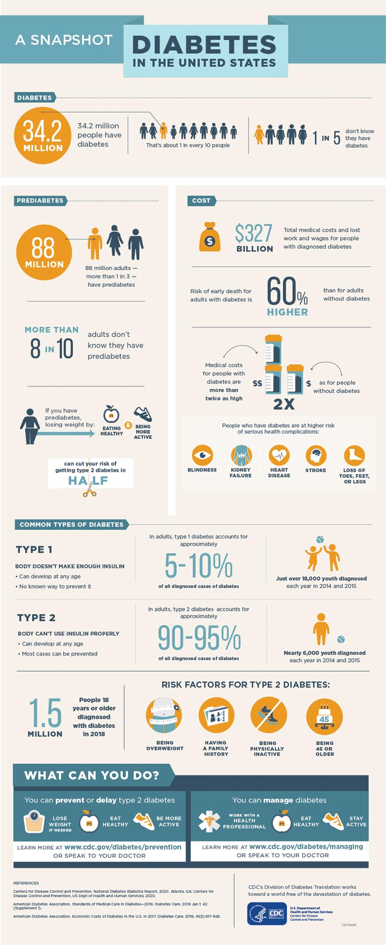 CDC Diabetes Infographic